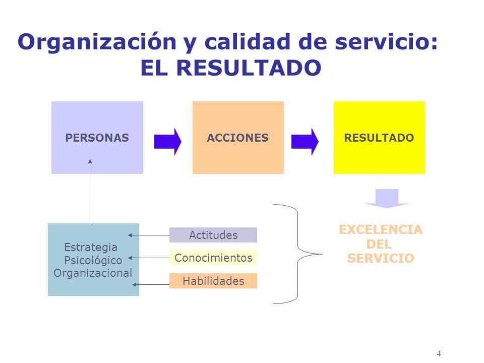 4 Organización y calidad de servicio: EL RESULTADO PERSONASACCIONESRESULTADO Estrategia Psicológico Organizacional Actitudes Conocimientos Habilidades EXCELENCIA DEL SERVICIO