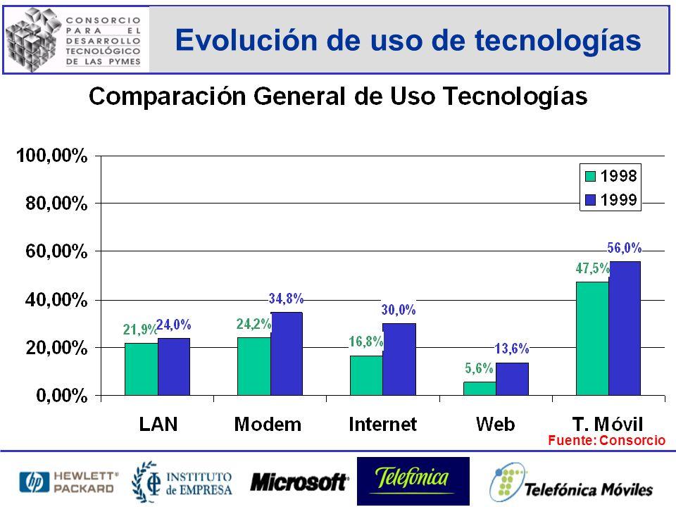 Evolución de uso de tecnologías Fuente: Consorcio