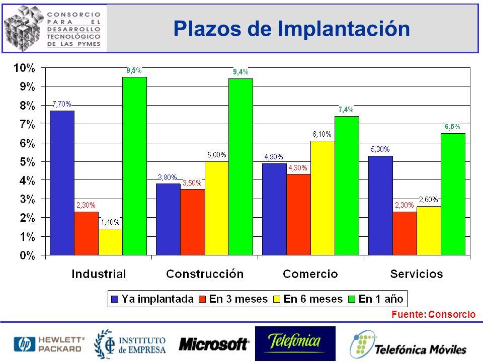 Plazos de Implantación Fuente: Consorcio