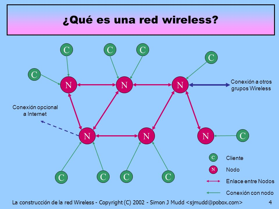 La construcción de la red Wireless - Copyright (C) 2002 - Simon J Mudd 4 ¿Qué es una red wireless? N N N N N N N Nodo Enlace entre Nodos C C C C CC C