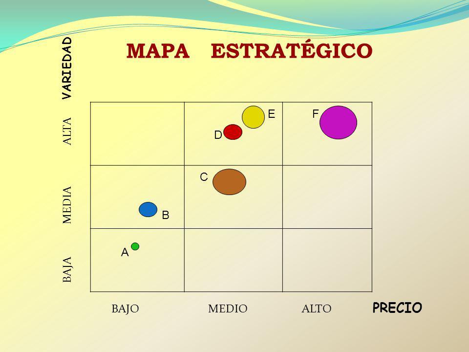 E D F C BAJO MEDIO ALTO PRECIO BAJA MEDIA ALTA VARIEDAD A B MAPA ESTRATÉGICO
