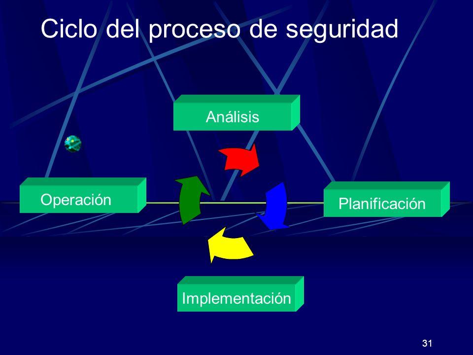 30 Requisitos planteados a la seguridad Requisitos de seguridad Confiden- cialidad IntegridadDisponibilidad Autentifi- cación Control de acceso Obligato- riedad Anonimato Concepto de seguridad contienen en determinada medida implementa