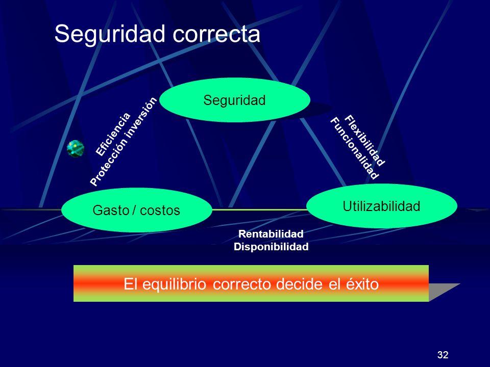 31 Ciclo del proceso de seguridad Análisis Operación Planificación Implementación