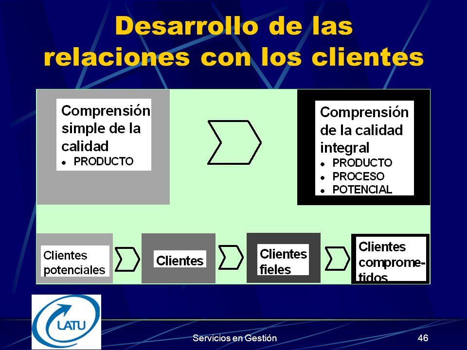 Servicios en Gestión45 Orientación hacia los clientes - Preguntas ¿Dónde cumplo en exceso los deseos del cliente.