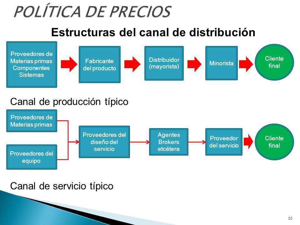 Estructuras del canal de distribución 10 Proveedores de Materias primas Componentes Sistemas Fabricante del producto Distribuidor (mayorista ) Minoris