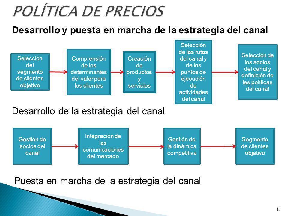 Desarrollo y puesta en marcha de la estrategia del canal 12 Selección del segmento de clientes objetivo Comprensión de los determinantes del valor par