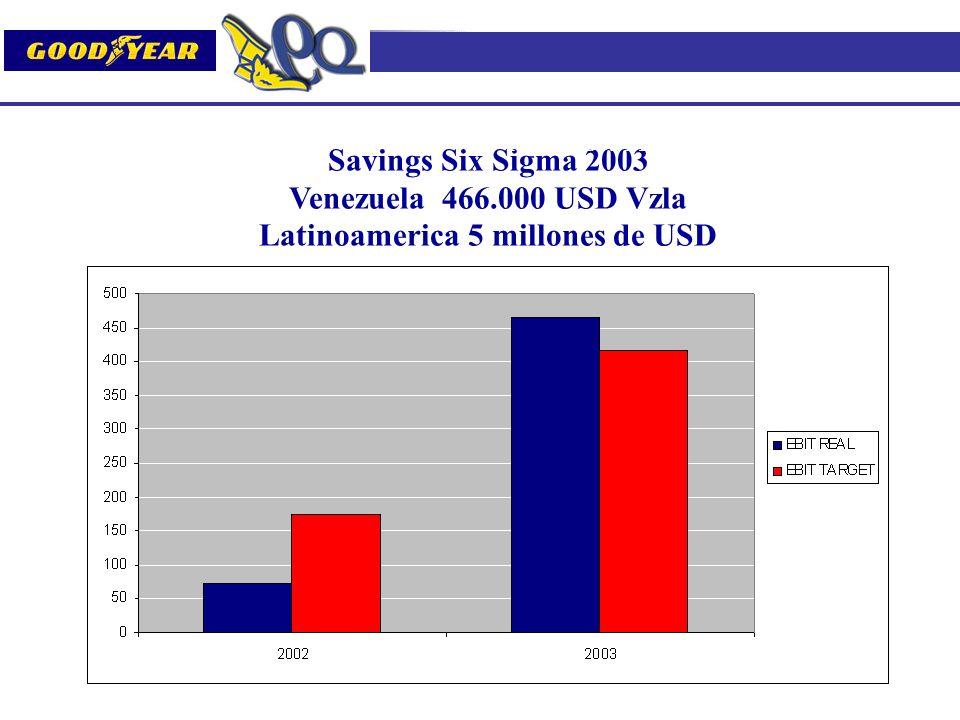 Savings Six Sigma 2003 Venezuela 466.000 USD Vzla Latinoamerica 5 millones de USD Resultados Financieros de los Proyectos 2003