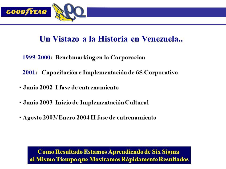 1999-2000: Benchmarking en la Corporacion 2001: Capacitación e Implementación de 6S Corporativo Junio 2002 I fase de entrenamiento Junio 2003 Inicio d