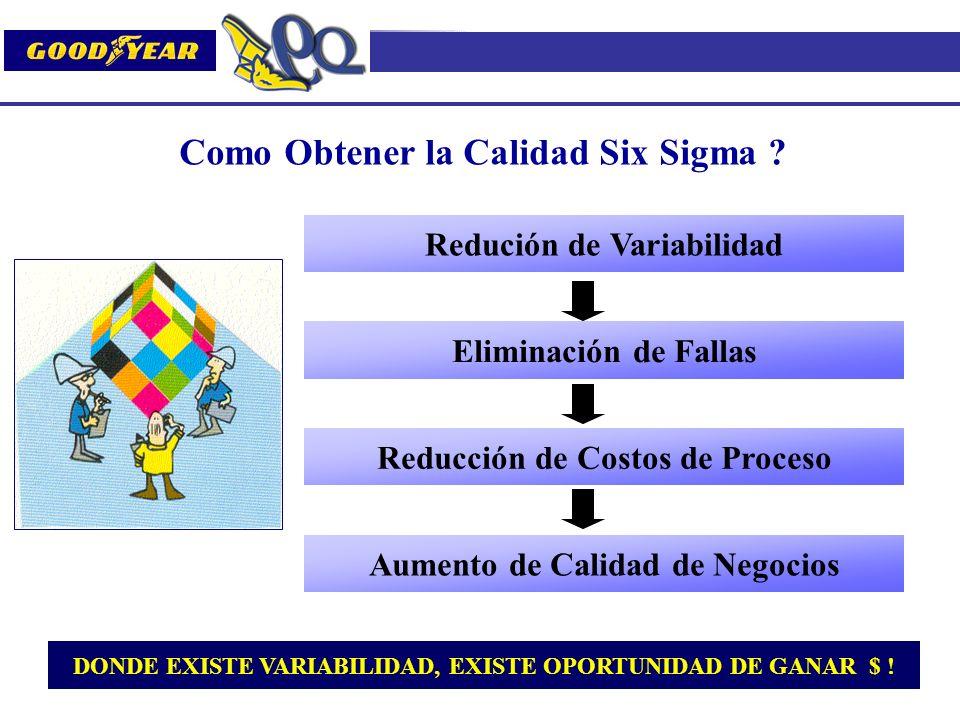 Como Obtener la Calidad Six Sigma ? DONDE EXISTE VARIABILIDAD, EXISTE OPORTUNIDAD DE GANAR $ ! Redución de Variabilidad Eliminación de Fallas Reducció