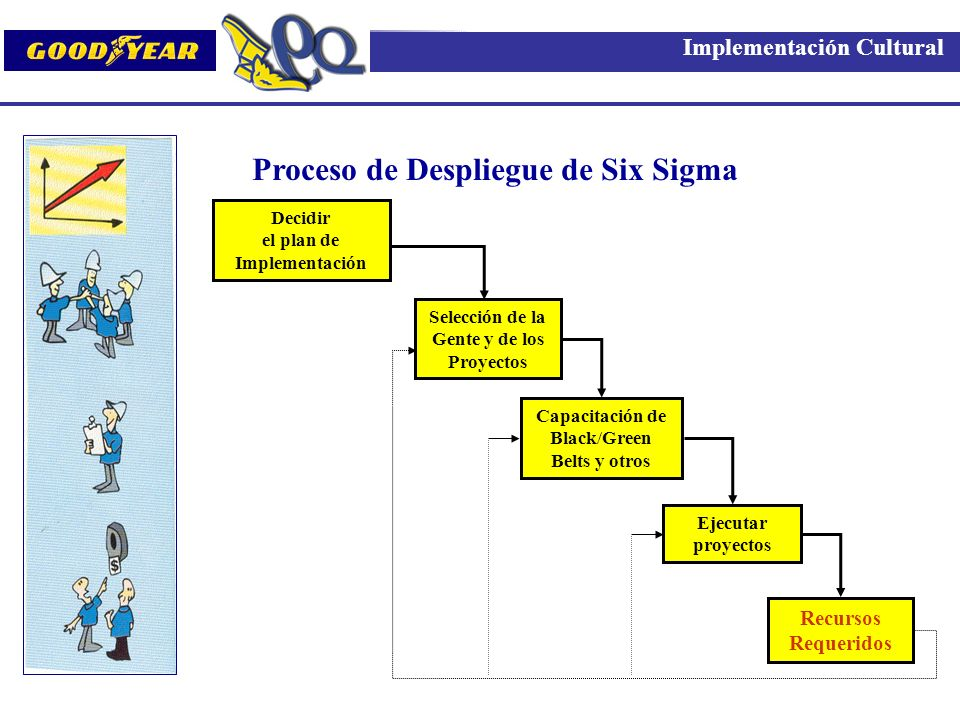 Proceso de Despliegue de Six Sigma Implementación Cultural Decidir el plan de Implementación Selección de la Gente y de los Proyectos Capacitación de