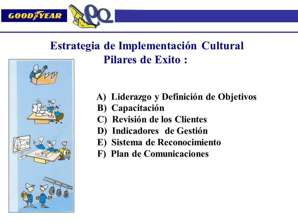 Estrategia de Implementación Cultural Pilares de Exito : A) Liderazgo y Definición de Objetivos B) Capacitación C) Revisión de los Clientes D) Indicad