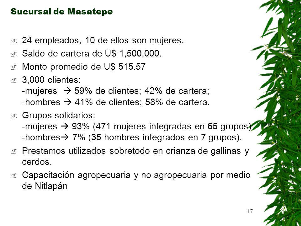 17 Sucursal de Masatepe 24 empleados, 10 de ellos son mujeres. Saldo de cartera de U$ 1,500,000. Monto promedio de U$ 515.57 3,000 clientes: -mujeres