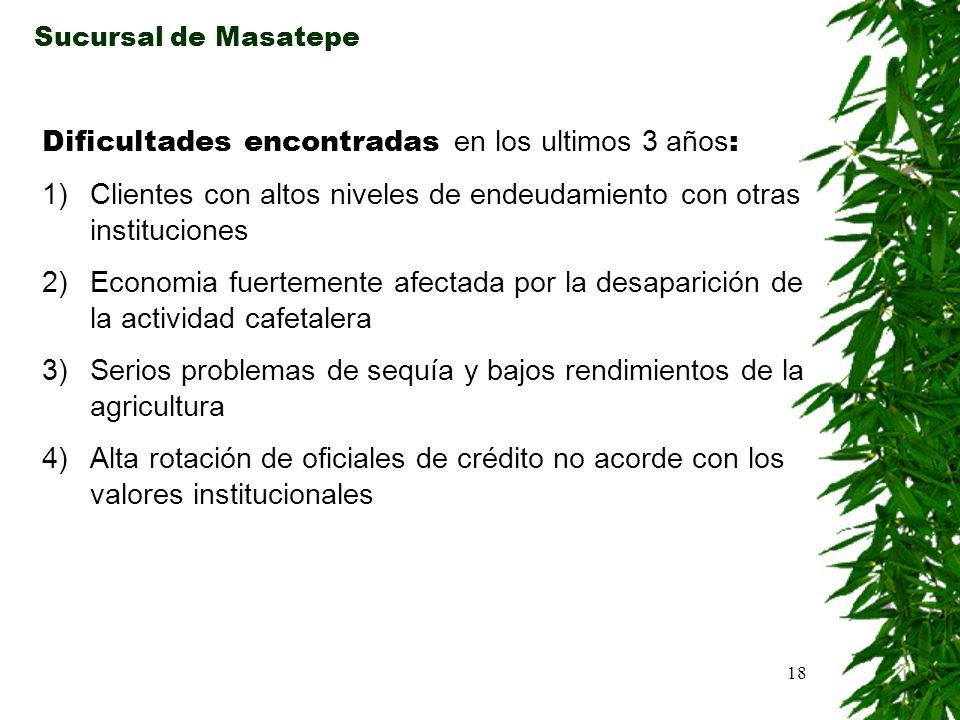 18 Sucursal de Masatepe Dificultades encontradas en los ultimos 3 años : 1)Clientes con altos niveles de endeudamiento con otras instituciones 2)Econo
