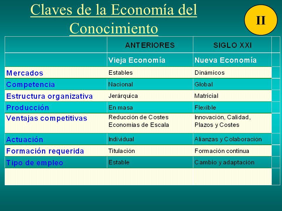 Claves de la Economía del Conocimiento II