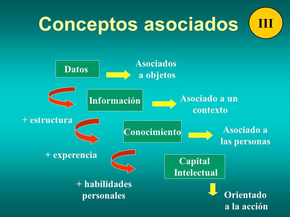 Conceptos asociados Asociado a un contexto Datos Información Conocimiento Asociados a objetos Asociado a las personas + estructura Capital Intelectual