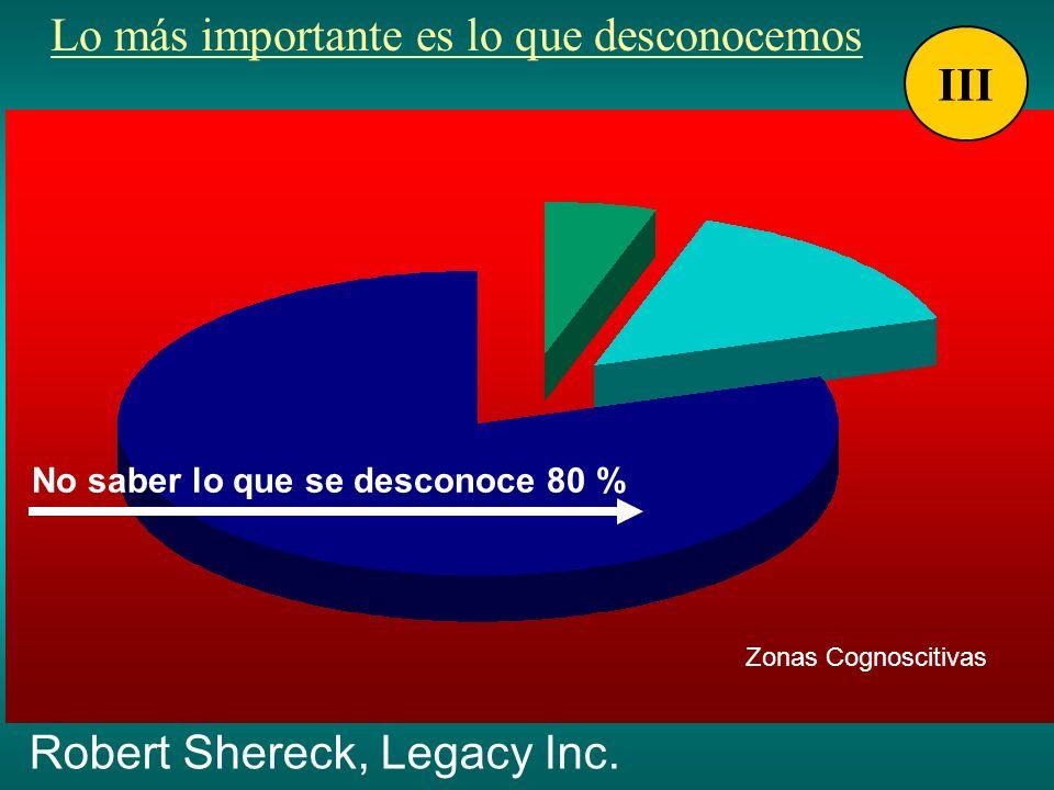 Lo más importante es lo que desconocemos Robert Shereck, Legacy Inc. Zonas Cognoscitivas No saber lo que se desconoce 80 % III