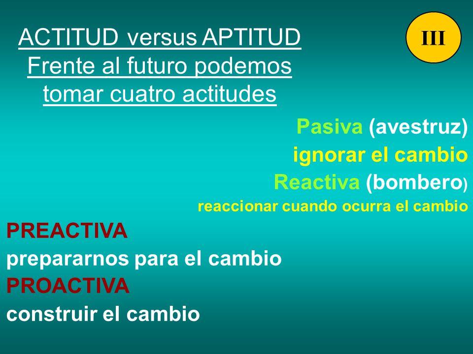 ACTITUD versus APTITUD Frente al futuro podemos tomar cuatro actitudes Pasiva (avestruz) ignorar el cambio Reactiva (bombero ) reaccionar cuando ocurr