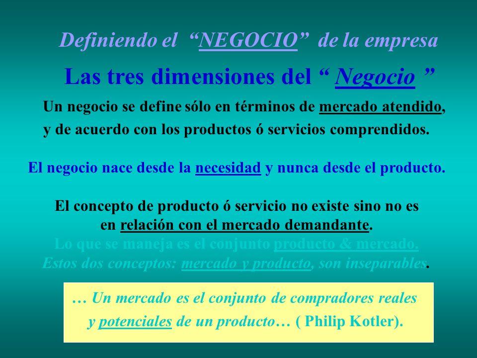 Definiendo el NEGOCIO de la empresa Las tres dimensiones del Negocio Un negocio se define sólo en términos de mercado atendido, y de acuerdo con los p