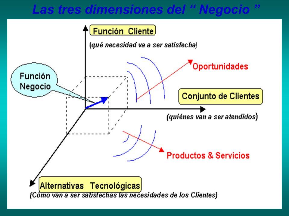 Las tres dimensiones del Negocio