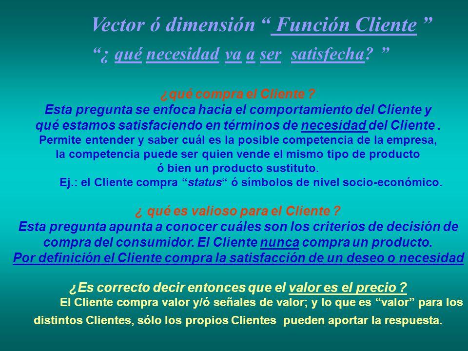 Vector ó dimensión Función Cliente ¿ qué necesidad va a ser satisfecha? ¿qué compra el Cliente ? Esta pregunta se enfoca hacia el comportamiento del C