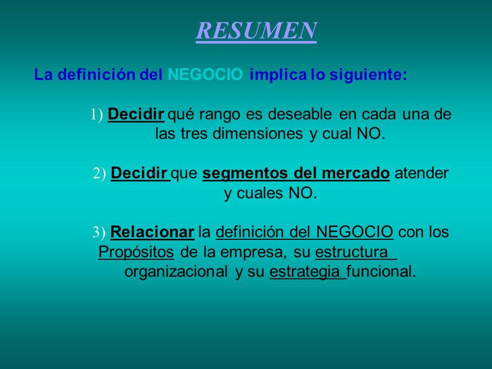 RESUMEN La definición del NEGOCIO implica lo siguiente: 1) Decidir qué rango es deseable en cada una de las tres dimensiones y cual NO. 2) Decidir que