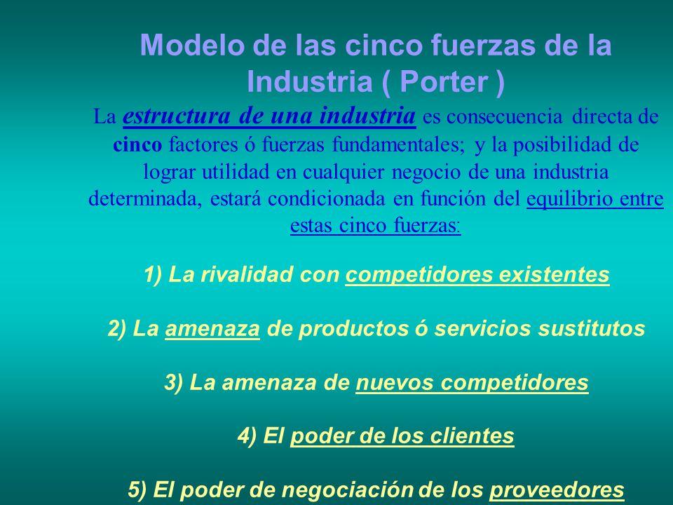 Modelo de las cinco fuerzas de la Industria ( Porter ) La estructura de una industria es consecuencia directa de cinco factores ó fuerzas fundamentale