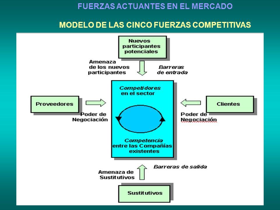 FUERZAS ACTUANTES EN EL MERCADO MODELO DE LAS CINCO FUERZAS COMPETITIVAS