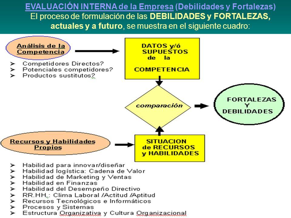 EVALUACIÓN INTERNA de la Empresa (Debilidades y Fortalezas) El proceso de formulación de las DEBILIDADES y FORTALEZAS, actuales y a futuro, se muestra