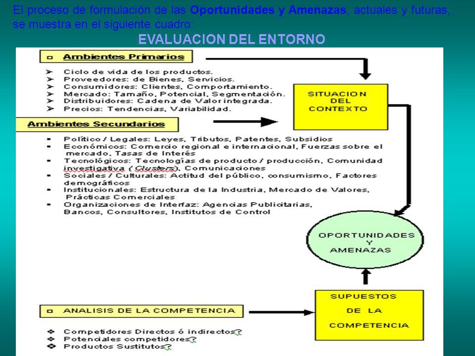 El proceso de formulación de las Oportunidades y Amenazas, actuales y futuras, se muestra en el siguiente cuadro: EVALUACION DEL ENTORNO