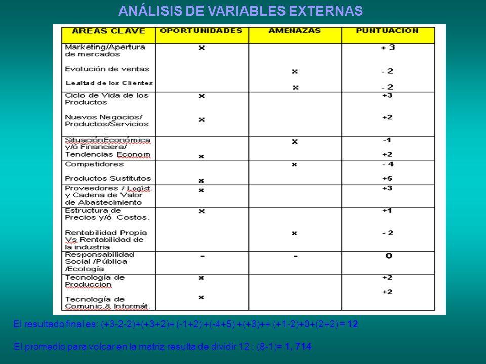 ANÁLISIS DE VARIABLES EXTERNAS El resultado final es: (+3-2-2)+(+3+2)+ (-1+2) +(-4+5) +(+3)++ (+1-2)+0+(2+2) = 12 El promedio para volcar en la matriz