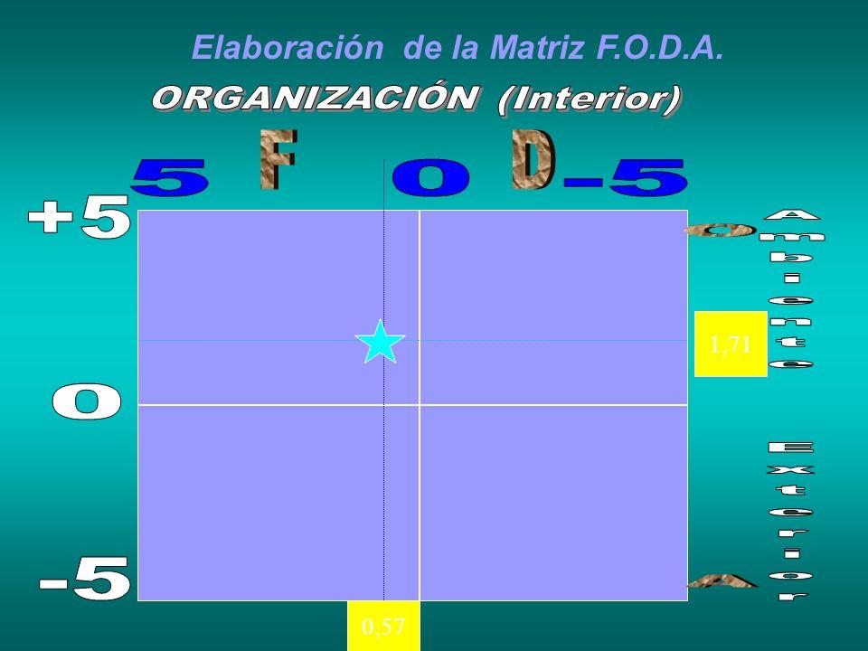 Elaboración de la Matriz F.O.D.A. 0,57 1,71