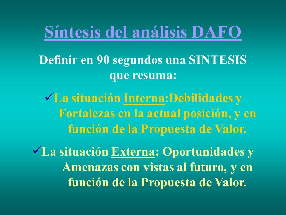 Síntesis del análisis DAFO Definir en 90 segundos una SINTESIS que resuma: La situación Interna:Debilidades y Fortalezas en la actual posición, y en f