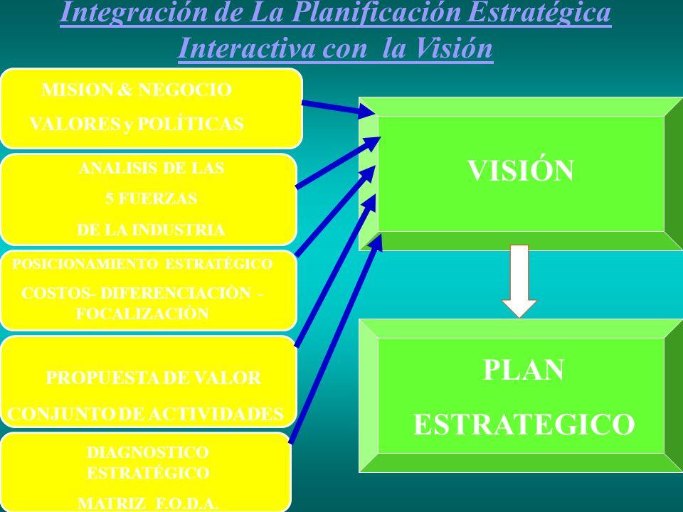 Integración de La Planificación Estratégica Interactiva con la Visión MISION & NEGOCIO VALORES y POLÍTICAS POSICIONAMIENTO ESTRATÉGICO COSTOS- DIFEREN