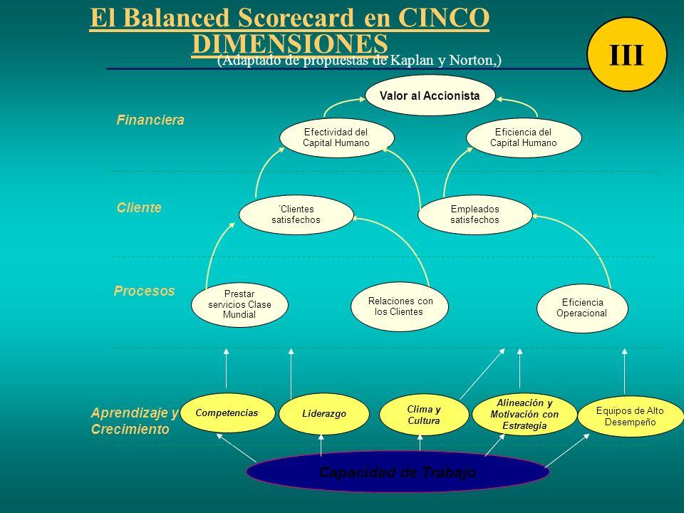 El Balanced Scorecard en CINCO DIMENSIONES (Adaptado de propuestas de Kaplan y Norton,) Efectividad del Capital Humano Eficiencia del Capital Humano V