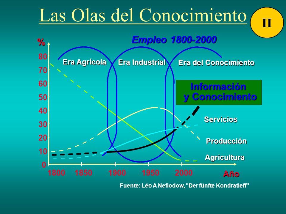 0 10 20 30 40 50 60 70 80 18001850190019502000 Año Año Era Industrial Era Industrial Era del Conocimiento Era del Conocimiento Era Agrícola Era Agríco