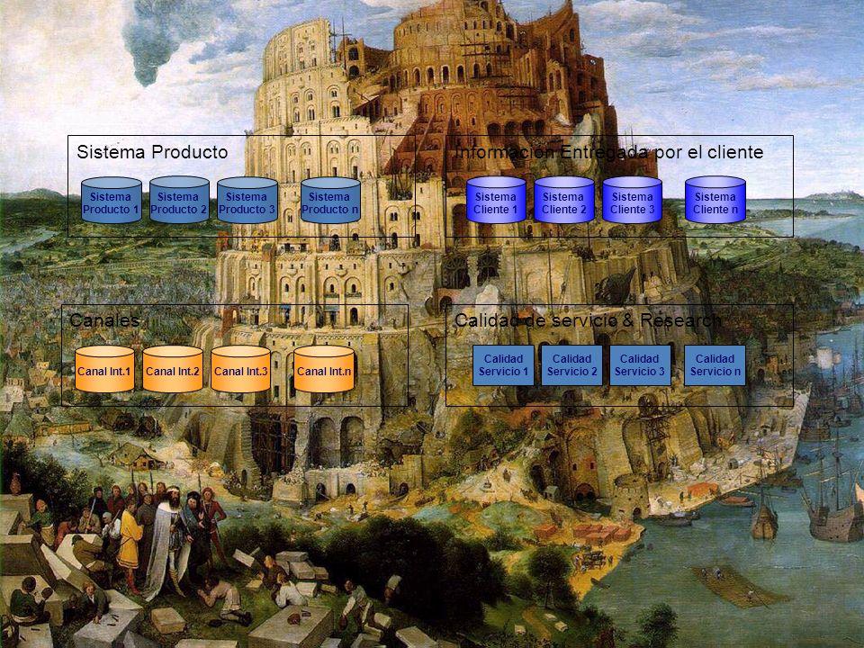 14 Sistema Producto Sistema Producto 1 Sistema Producto 2 Sistema Producto 3 Sistema Producto n Canales Canal Int.1 Canal Int.2 Canal Int.3Canal Int.n