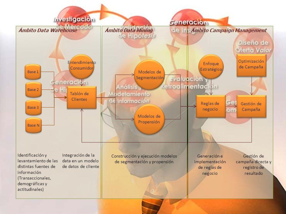 19 Etnografía de la Data para la Acción Ámbito Campaign ManagementÁmbito Data MiningÁmbito Data Warehouse Identificación y levantamiento de las distin