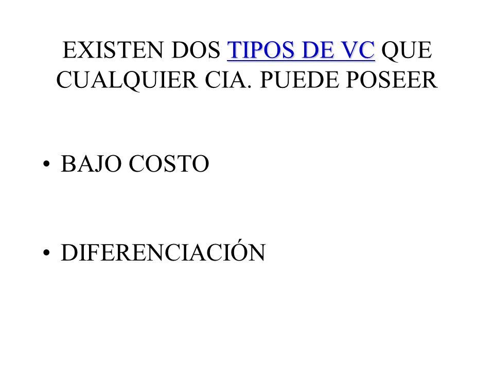 TIPOS DE VC EXISTEN DOS TIPOS DE VC QUE CUALQUIER CIA. PUEDE POSEER BAJO COSTO DIFERENCIACIÓN