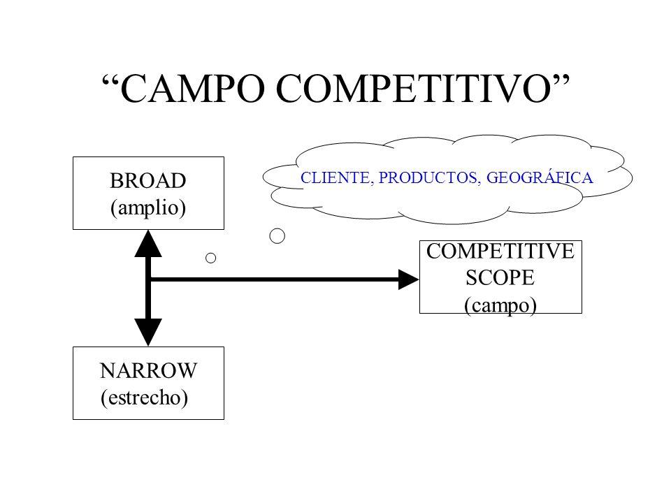 CAMPO COMPETITIVO COMPETITIVE SCOPE (campo) BROAD (amplio) NARROW (estrecho) CLIENTE, PRODUCTOS, GEOGRÁFICA