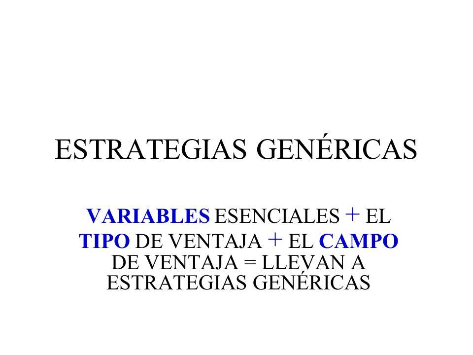ESTRATEGIAS GENÉRICAS VARIABLES ESENCIALES + EL TIPO DE VENTAJA + EL CAMPO DE VENTAJA = LLEVAN A ESTRATEGIAS GENÉRICAS
