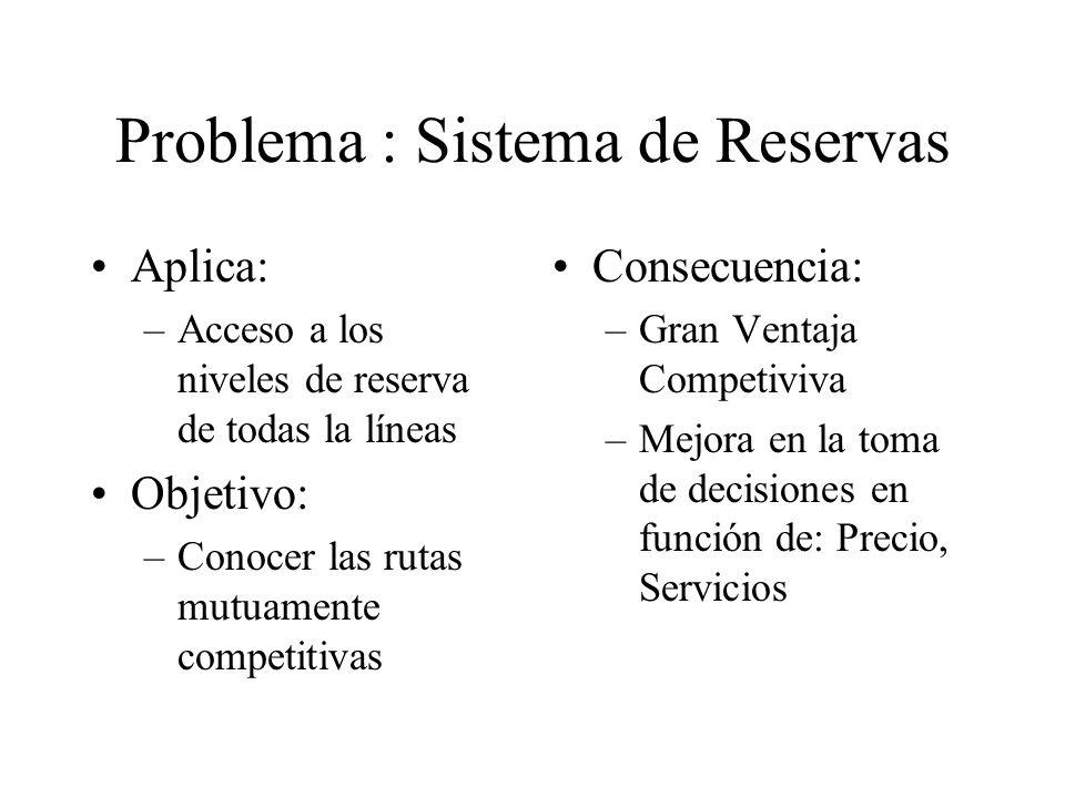 Problema : Sistema de Reservas Aplica: –Acceso a los niveles de reserva de todas la líneas Objetivo: –Conocer las rutas mutuamente competitivas Consec