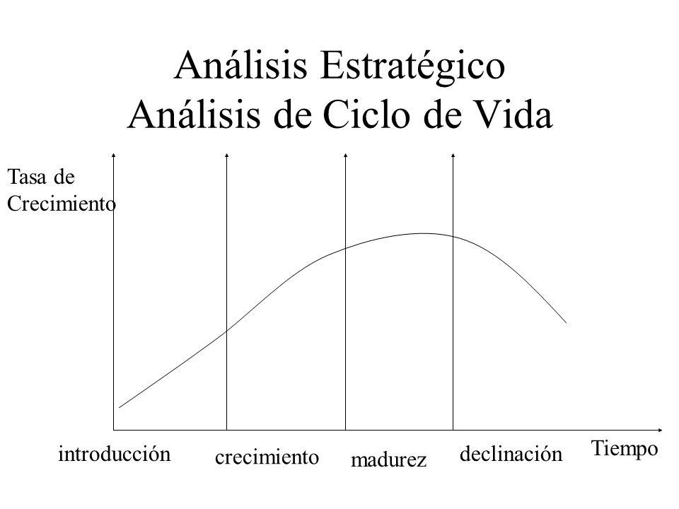 Análisis Estratégico Análisis de Ciclo de Vida Tasa de Crecimiento Tiempo introducción crecimiento madurez declinación