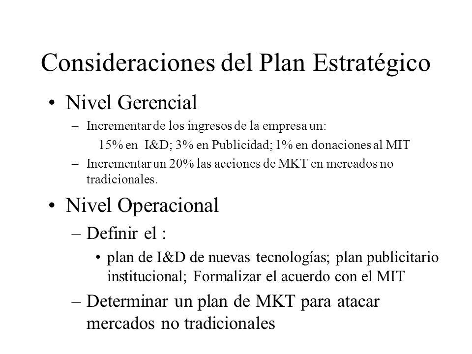 Consideraciones del Plan Estratégico Nivel Gerencial –Incrementar de los ingresos de la empresa un: 15% en I&D; 3% en Publicidad; 1% en donaciones al