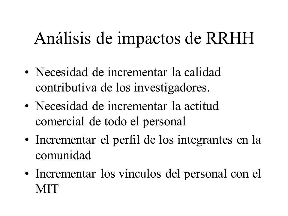 Análisis de impactos de RRHH Necesidad de incrementar la calidad contributiva de los investigadores. Necesidad de incrementar la actitud comercial de