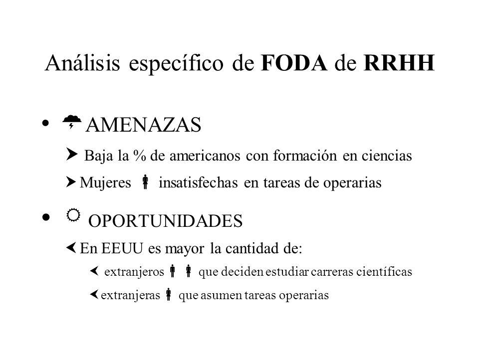 Análisis específico de FODA de RRHH AMENAZAS Baja la % de americanos con formación en ciencias Mujeres insatisfechas en tareas de operarias OPORTUNIDA