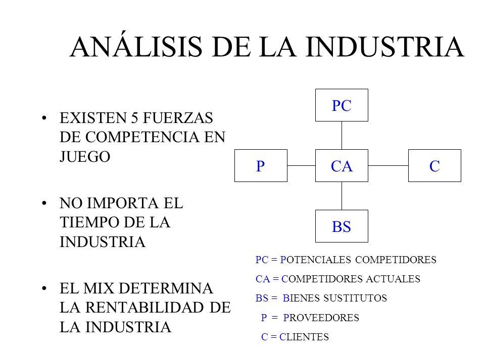COSTOS (AMPLIO) CALIDAD PRECIO ACORDE AL PROMEDIO INDUSTRIAL PARA NO PERDER EL MARGEN DISTINTAS CIAS.