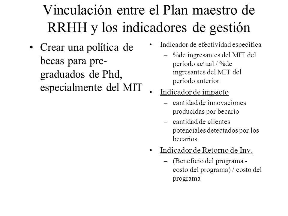 Vinculación entre el Plan maestro de RRHH y los indicadores de gestión Crear una política de becas para pre- graduados de Phd, especialmente del MIT I