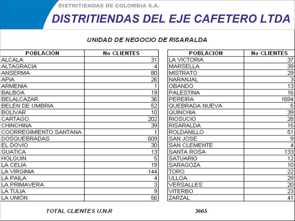DISTRITIENDAS DEL EJE CAFETERO LTDA