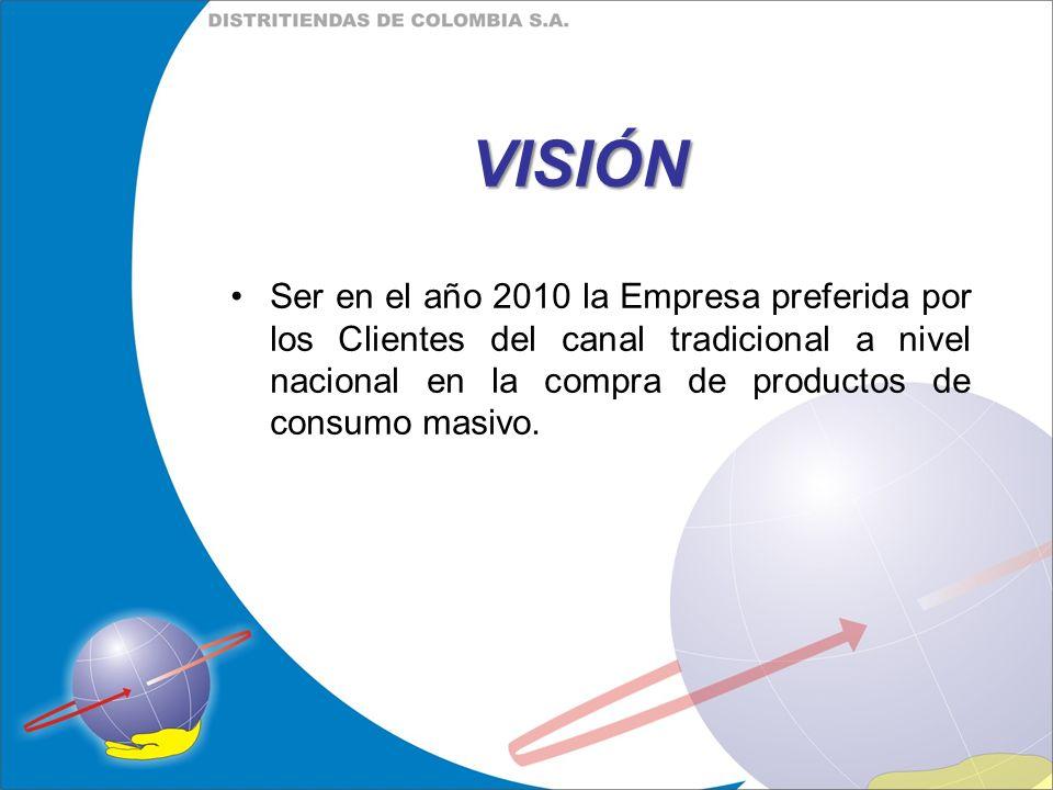 VISIÓN Ser en el año 2010 la Empresa preferida por los Clientes del canal tradicional a nivel nacional en la compra de productos de consumo masivo.
