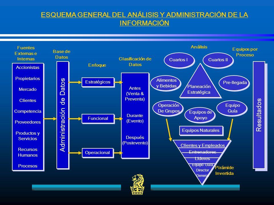 Planeación Estratégica Equipos de Apoyo Operación De Grupos Alimentos y Bebidas Equipo Guía Cuartos ICuartos II Pre-llegada Administración de Datos Ac